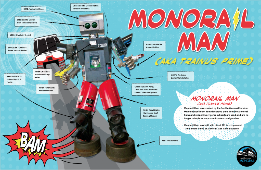 Monorail Man Poster Components