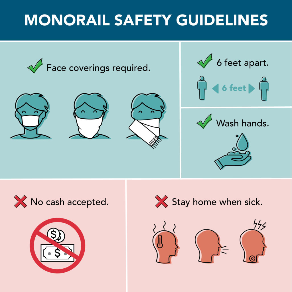 Monorail safety guidelines, face coverings required, stay 6 feet apart, wash hands, no cash accepted, stay home when sick